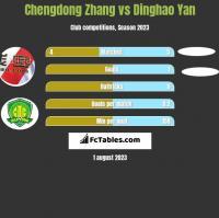Chengdong Zhang vs Dinghao Yan h2h player stats