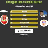 Chengjian Liao vs Daniel Carrico h2h player stats