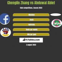 Chenglin Zhang vs Abduwal Ablet h2h player stats