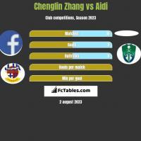 Chenglin Zhang vs Aidi h2h player stats
