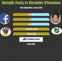 Chenglin Zhang vs Alexander N'Doumbou h2h player stats
