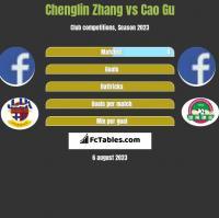 Chenglin Zhang vs Cao Gu h2h player stats