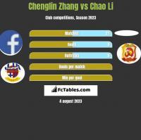Chenglin Zhang vs Chao Li h2h player stats