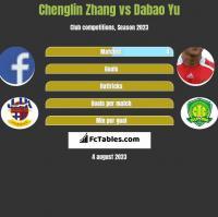 Chenglin Zhang vs Dabao Yu h2h player stats