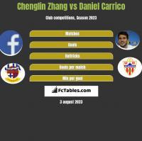 Chenglin Zhang vs Daniel Carrico h2h player stats