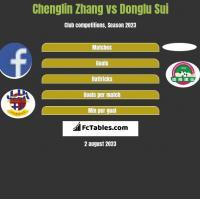 Chenglin Zhang vs Donglu Sui h2h player stats