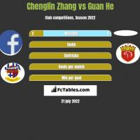 Chenglin Zhang vs Guan He h2h player stats