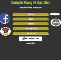Chenglin Zhang vs Hao Chen h2h player stats