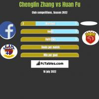 Chenglin Zhang vs Huan Fu h2h player stats