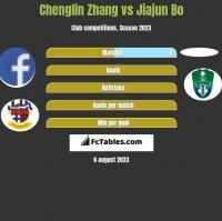 Chenglin Zhang vs Jiajun Bo h2h player stats