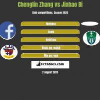 Chenglin Zhang vs Jinhao Bi h2h player stats