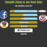 Chenglin Zhang vs Joo-Hoon Song h2h player stats