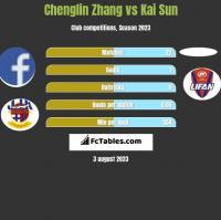 Chenglin Zhang vs Kai Sun h2h player stats