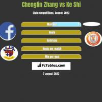 Chenglin Zhang vs Ke Shi h2h player stats