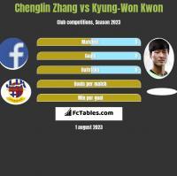 Chenglin Zhang vs Kyung-Won Kwon h2h player stats