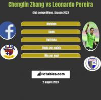 Chenglin Zhang vs Leonardo Pereira h2h player stats