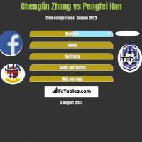 Chenglin Zhang vs Pengfei Han h2h player stats