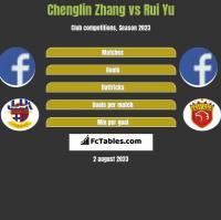 Chenglin Zhang vs Rui Yu h2h player stats