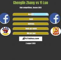 Chenglin Zhang vs Yi Luo h2h player stats