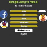 Chenglin Zhang vs Zhibo Ai h2h player stats