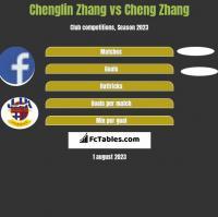 Chenglin Zhang vs Cheng Zhang h2h player stats