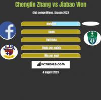 Chenglin Zhang vs Jiabao Wen h2h player stats