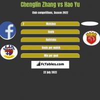 Chenglin Zhang vs Hao Yu h2h player stats