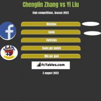 Chenglin Zhang vs Yi Liu h2h player stats