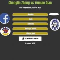 Chenglin Zhang vs Yumiao Qian h2h player stats