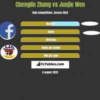Chenglin Zhang vs Junjie Wen h2h player stats