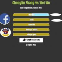Chenglin Zhang vs Wei Wu h2h player stats
