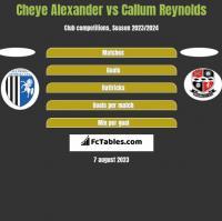 Cheye Alexander vs Callum Reynolds h2h player stats
