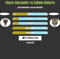 Cheye Alexander vs Callum Roberts h2h player stats
