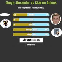 Cheye Alexander vs Charlee Adams h2h player stats