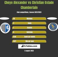 Cheye Alexander vs Christian Oxlade Chamberlain h2h player stats