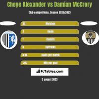 Cheye Alexander vs Damian McCrory h2h player stats
