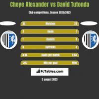Cheye Alexander vs David Tutonda h2h player stats