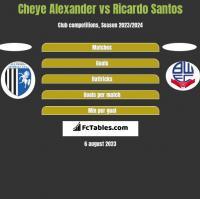 Cheye Alexander vs Ricardo Santos h2h player stats