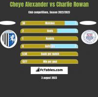 Cheye Alexander vs Charlie Rowan h2h player stats