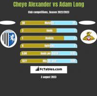 Cheye Alexander vs Adam Long h2h player stats