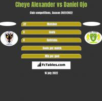 Cheye Alexander vs Daniel Ojo h2h player stats