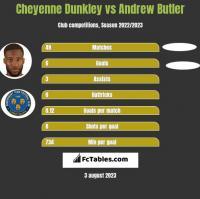 Cheyenne Dunkley vs Andrew Butler h2h player stats