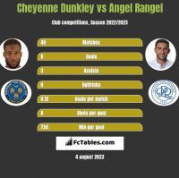 Cheyenne Dunkley vs Angel Rangel h2h player stats