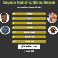 Cheyenne Dunkley vs Charles Mulgrew h2h player stats