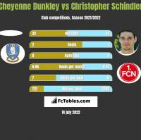 Cheyenne Dunkley vs Christopher Schindler h2h player stats