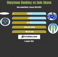 Cheyenne Dunkley vs Cole Skuse h2h player stats