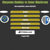 Cheyenne Dunkley vs Conor Masterson h2h player stats