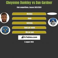 Cheyenne Dunkley vs Dan Gardner h2h player stats