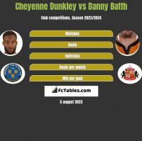 Cheyenne Dunkley vs Danny Batth h2h player stats