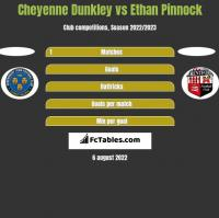 Cheyenne Dunkley vs Ethan Pinnock h2h player stats